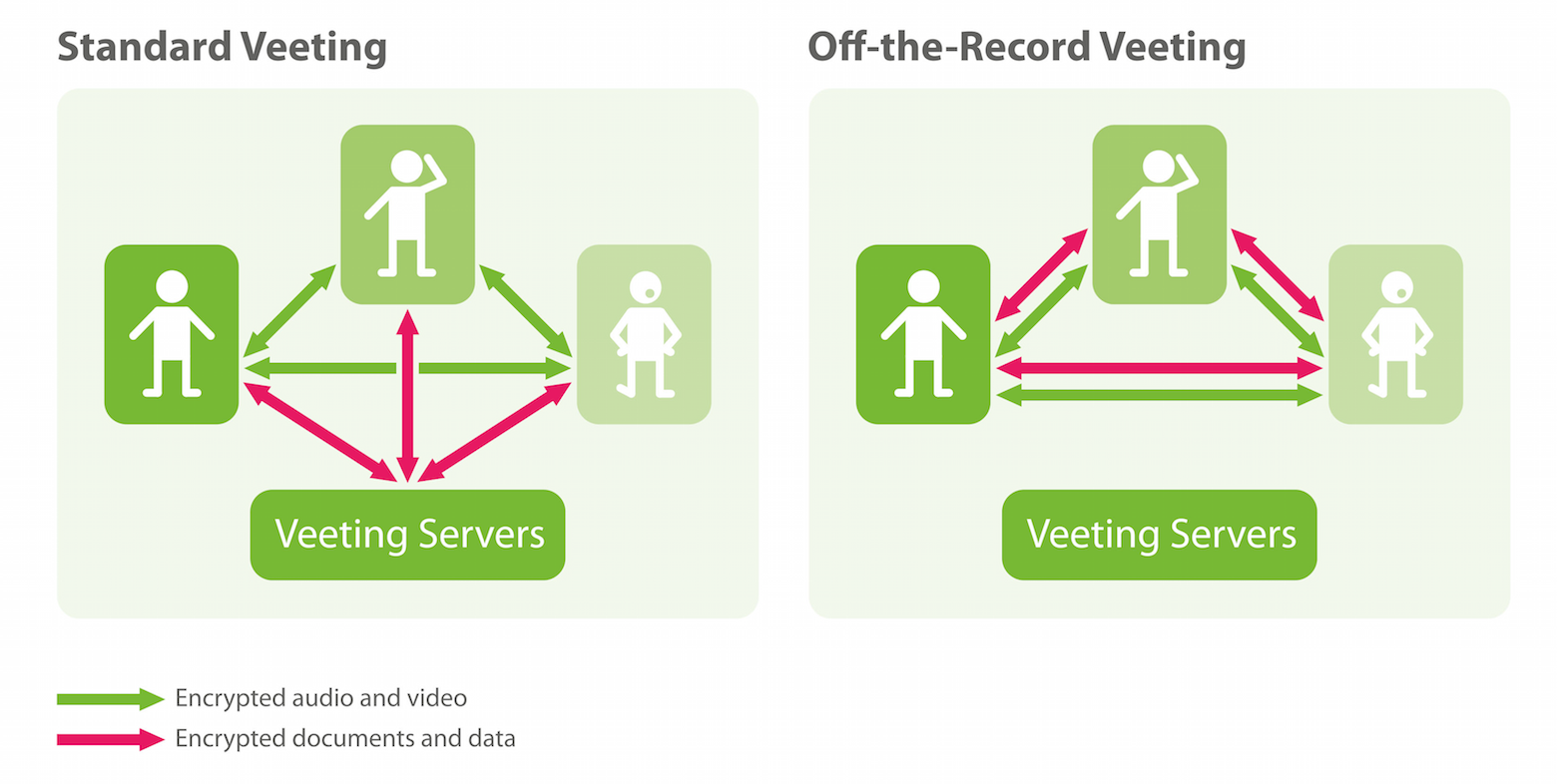 'Off-the-Record' Veetings